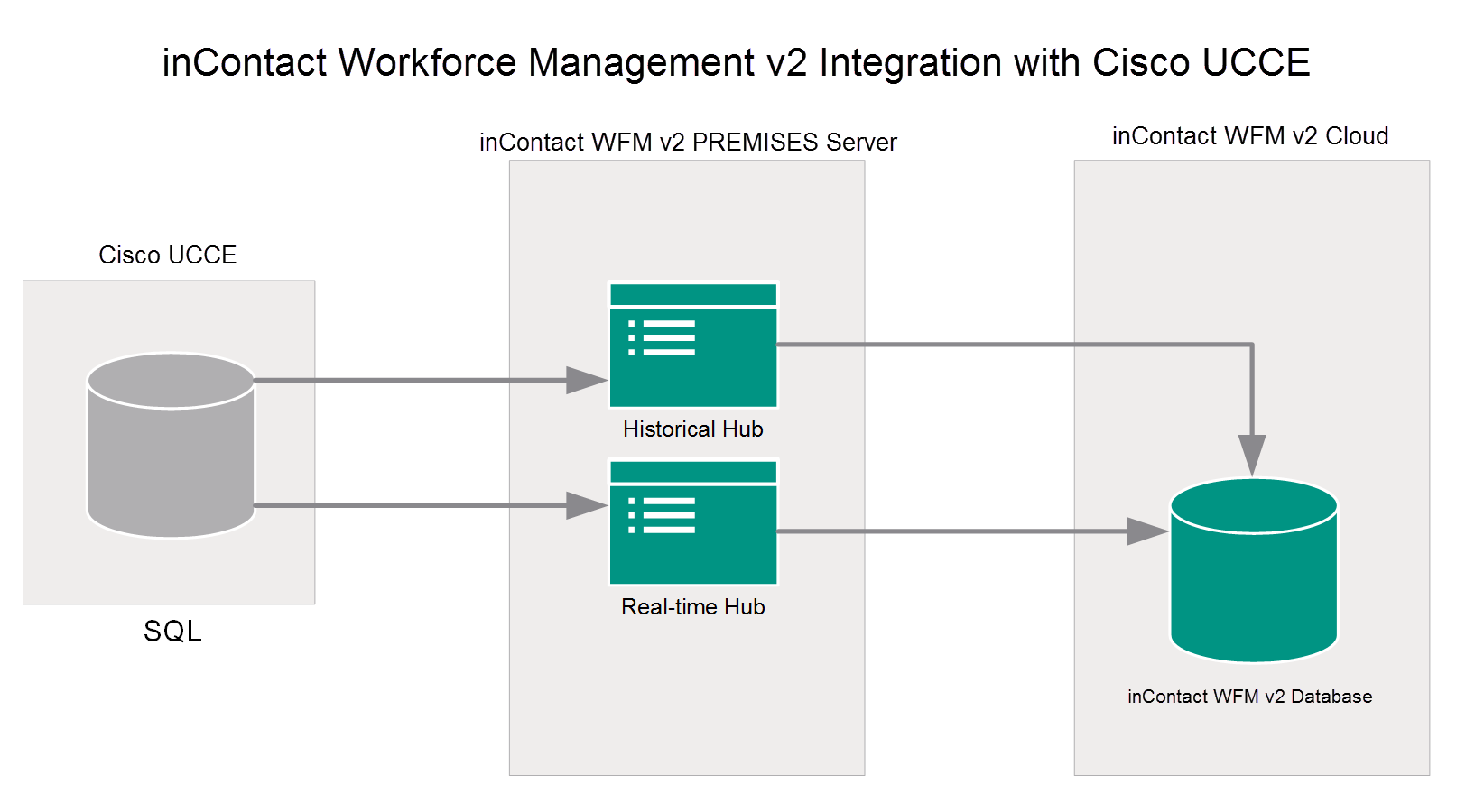 Cisco UCCE Integration Overview